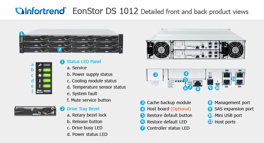 EonStor DS 1012 Detailed Front and Back Views