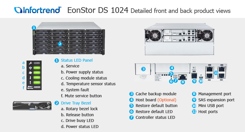 EonStor DS 1024 Detailed Front and Back Views