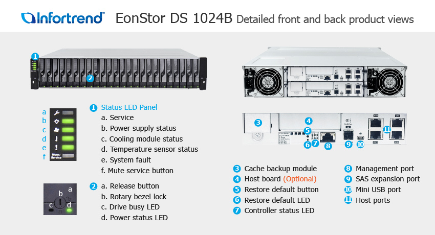 EonStor DS 1024B Detailed Front and Back Views