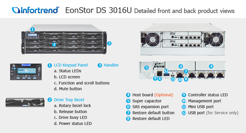 EonStor DS 3016U Detailed Front and Back Views