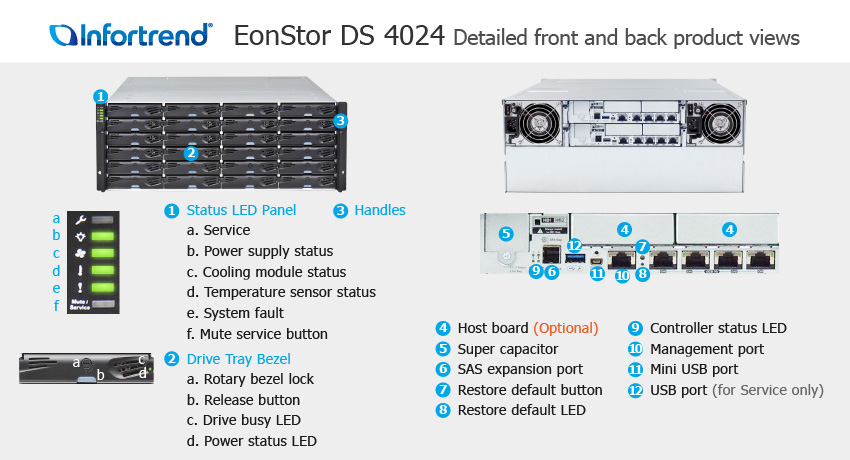 EonStor DS 4024 Detailed Front and Back Views