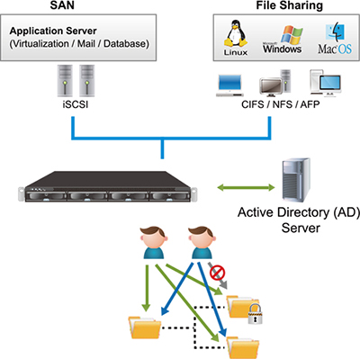 Advanced file sharing and IP SAN support