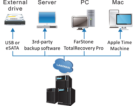 Comprehensive backup options