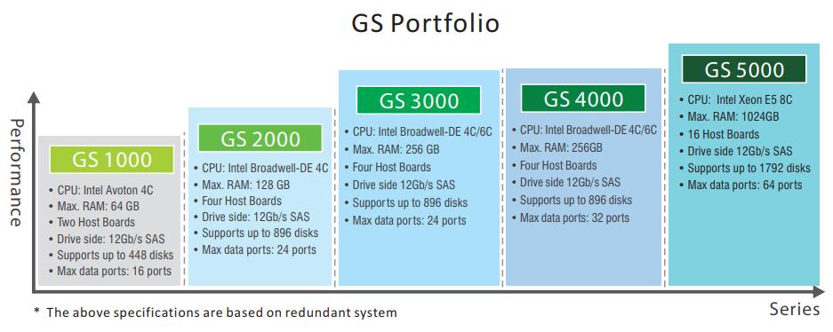 Infortrend GS 3024B | InfortrendWorks com