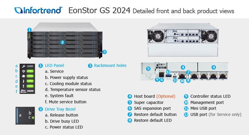 EonStor GS 2024 Detailed Front and Back Views