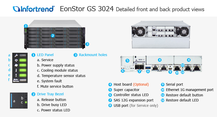 EonStor GS 3024 Detailed Front and Back Views