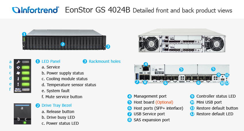 EonStor GS 4024B Detailed Front and Back Views