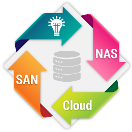 SAN, NAS and Cloud in ONE Unified Storage