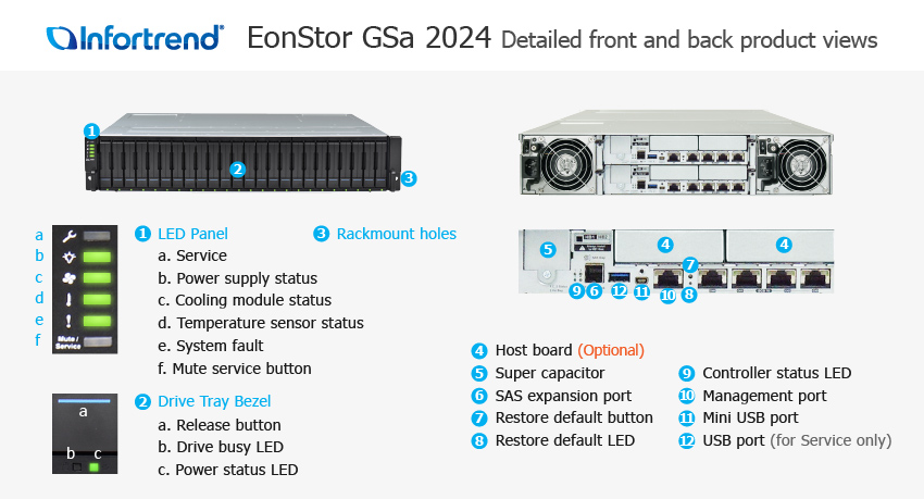 EonStor GSa 2024 Detailed Front and Back Views