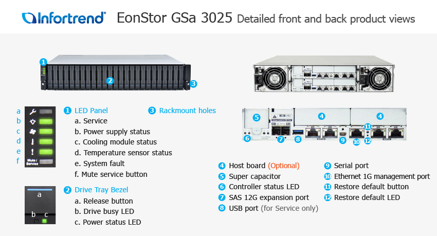 EonStor GSa 3025 Detailed Front and Back Views