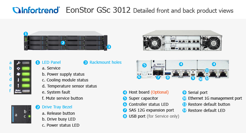 EonStor GSc 3012 Detailed Front and Back Views