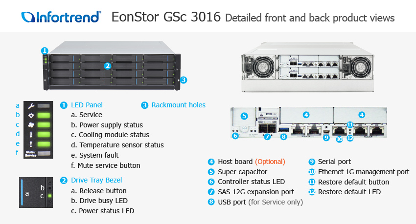 EonStor GSc 3016 Detailed Front and Back Views