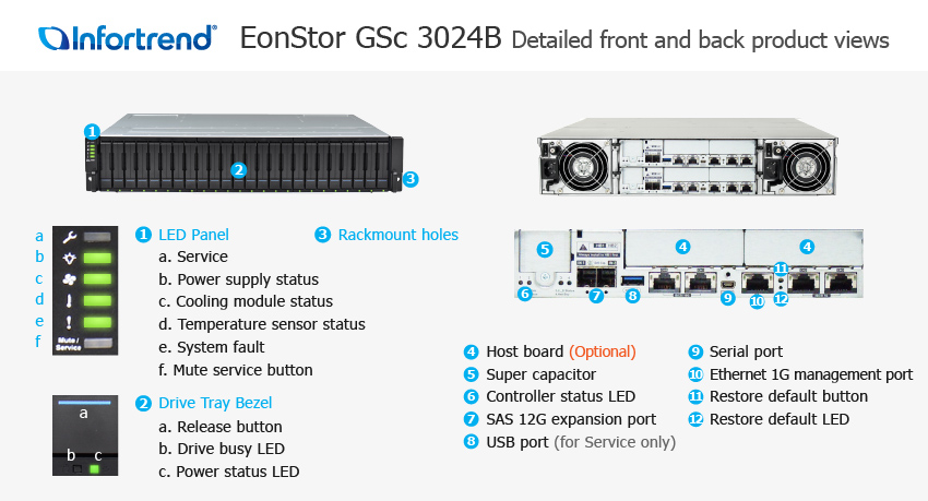 EonStor GSc 3024B Detailed Front and Back Views