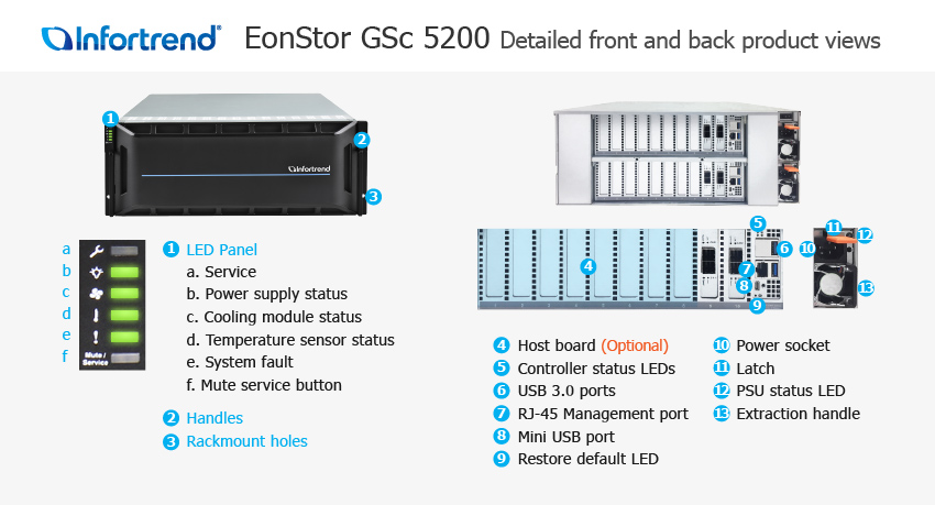 EonStor GSc 5200 Detailed Front and Back Views