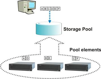 storage tiering diagram